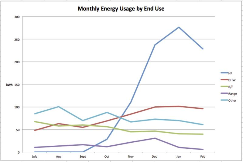 Energy usage by end use