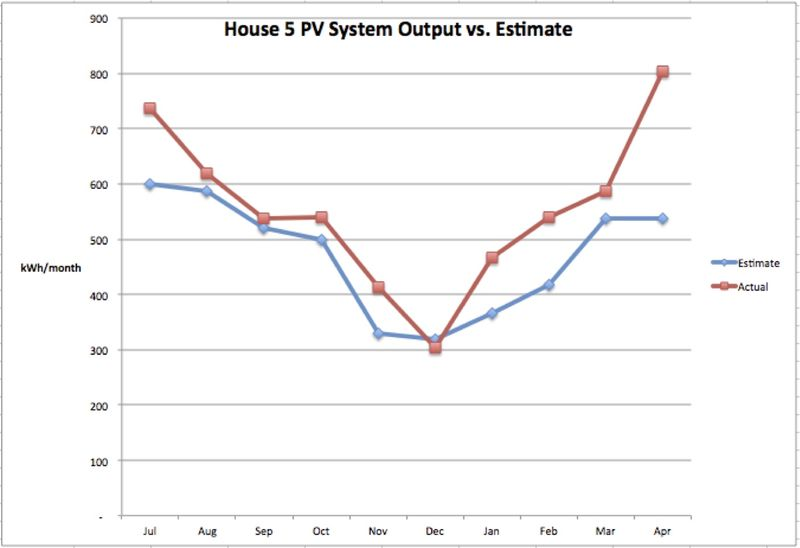 House 5 PV Estimated vs Actual July - April