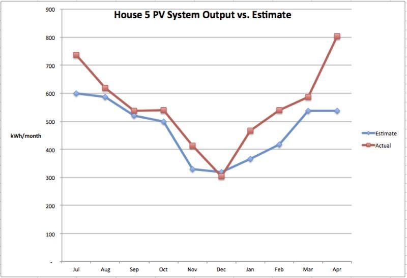 House 5 PV Estimated vs Actual July - April