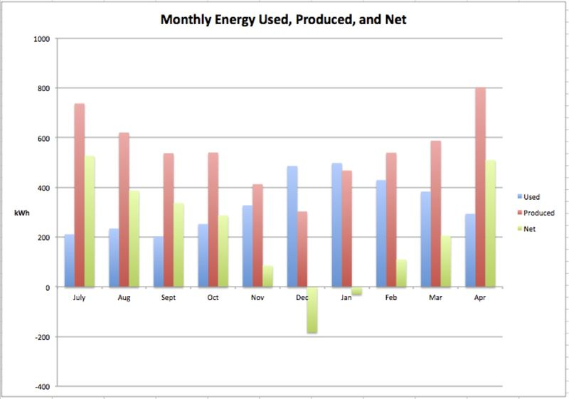House 5 monthly energy balance