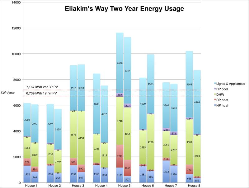 Eliakim's Way Two Year Energy Usage