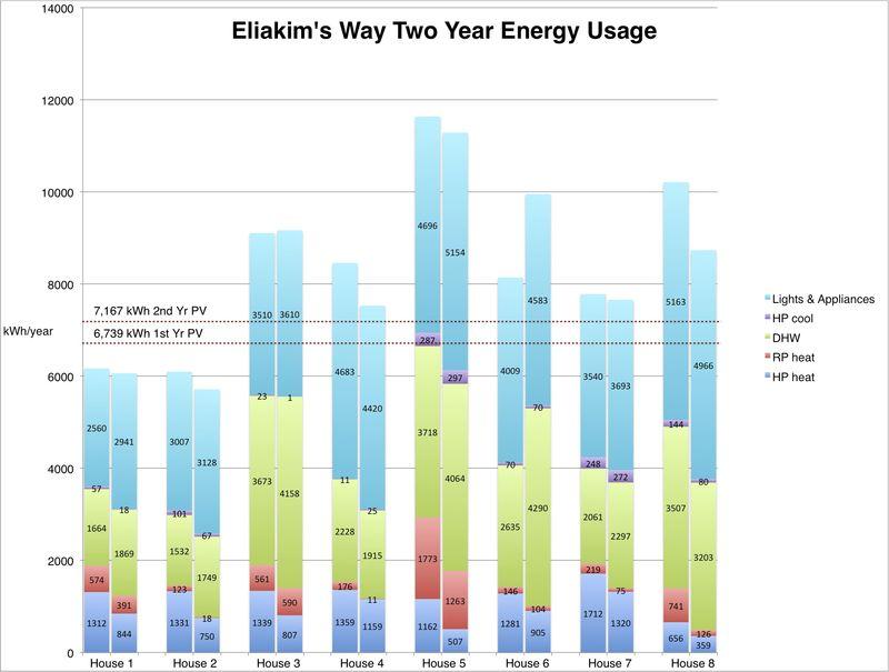 Eliakim's Way Two Year Energy Usage
