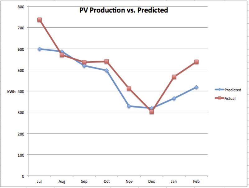 PV Production vs. Actual