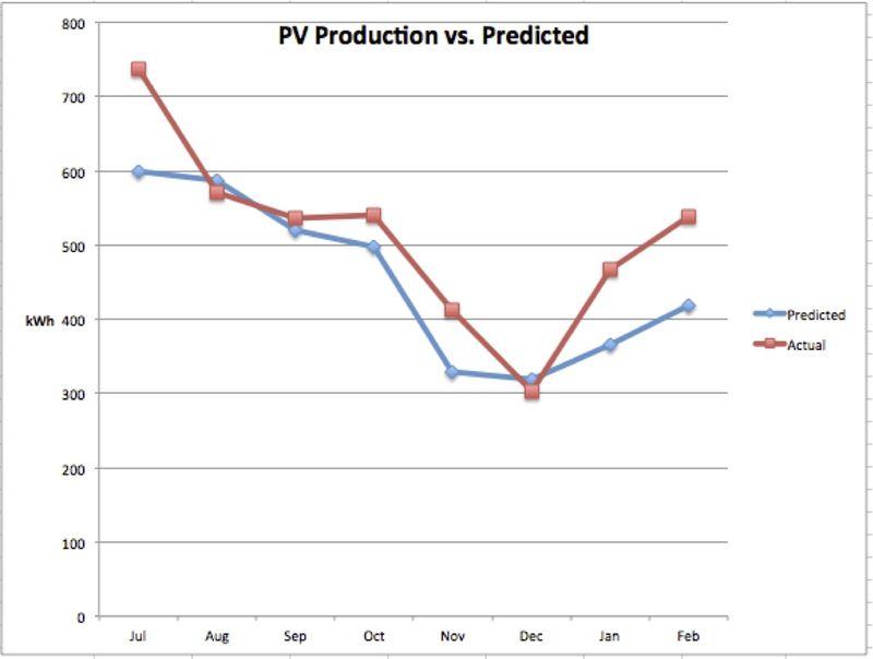 PV Production vs. Actual