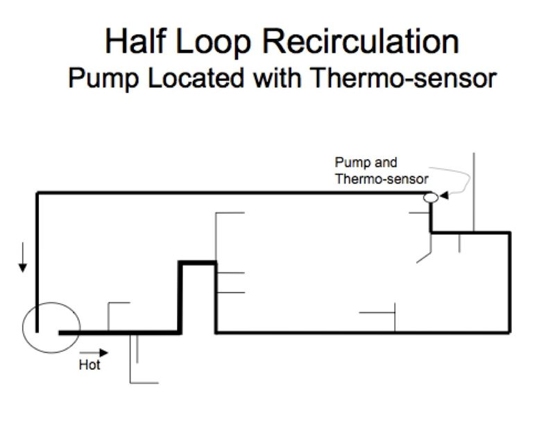 Half loop recirc DHW