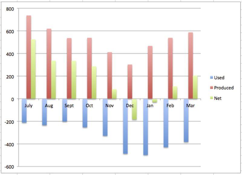 House 5 Monthly energy balance